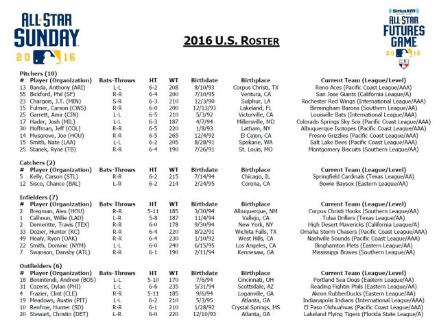2016 All-Star Futures Game US roster