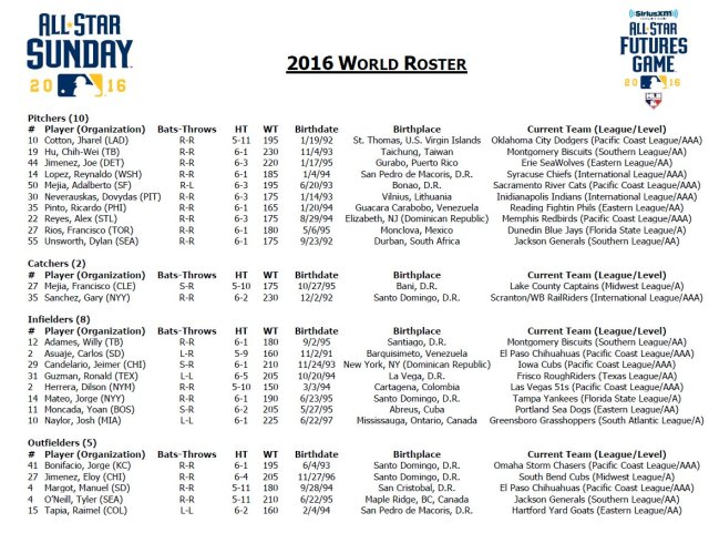 2016 All-Star Futures Game World roster